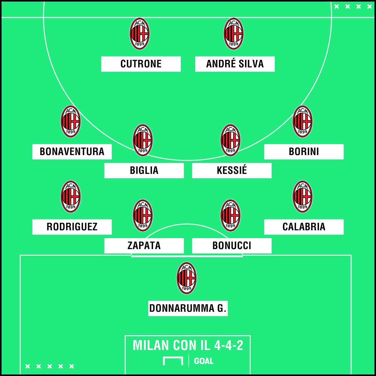 Sky - Milan, contro il Benevento possibile 4-4-2