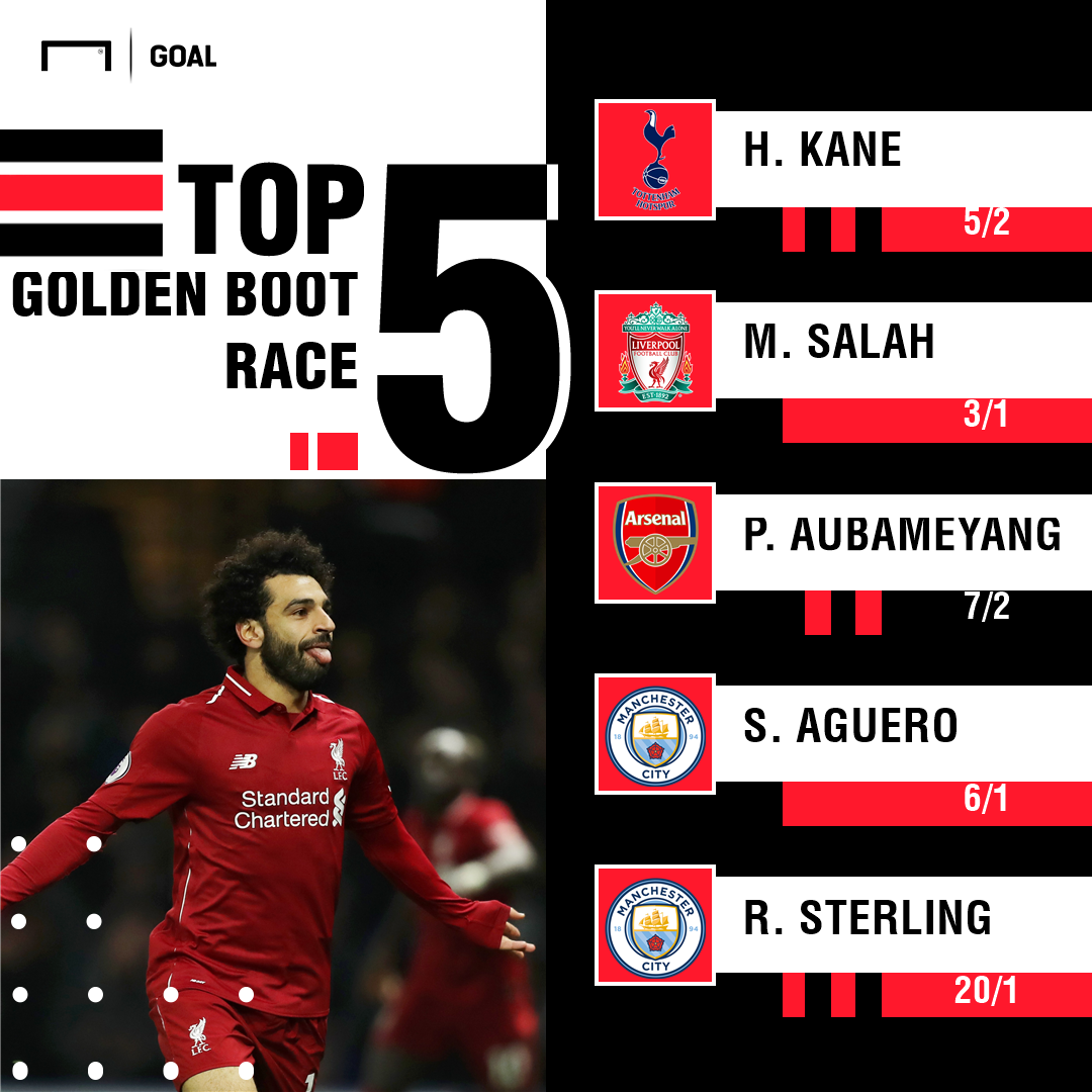 Top scorer odds graphic