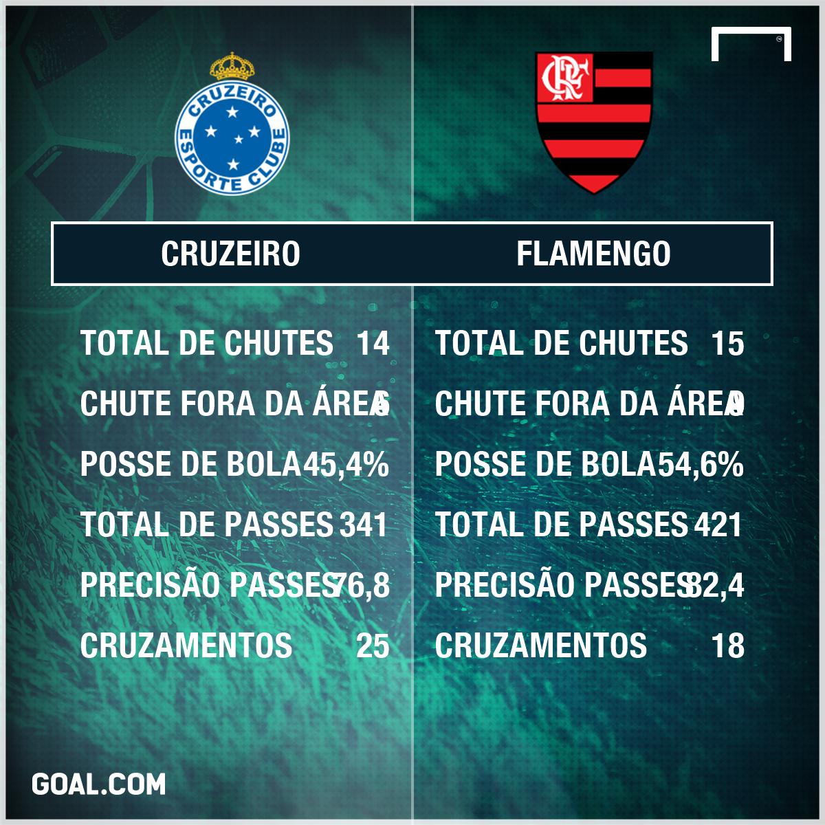 PS Cruzeiro e Flamengo