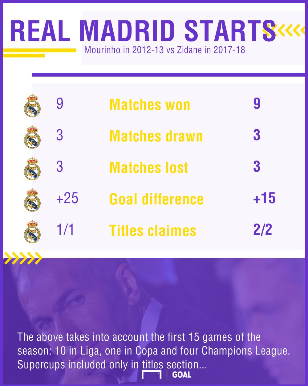 Real Madrid starts graphic