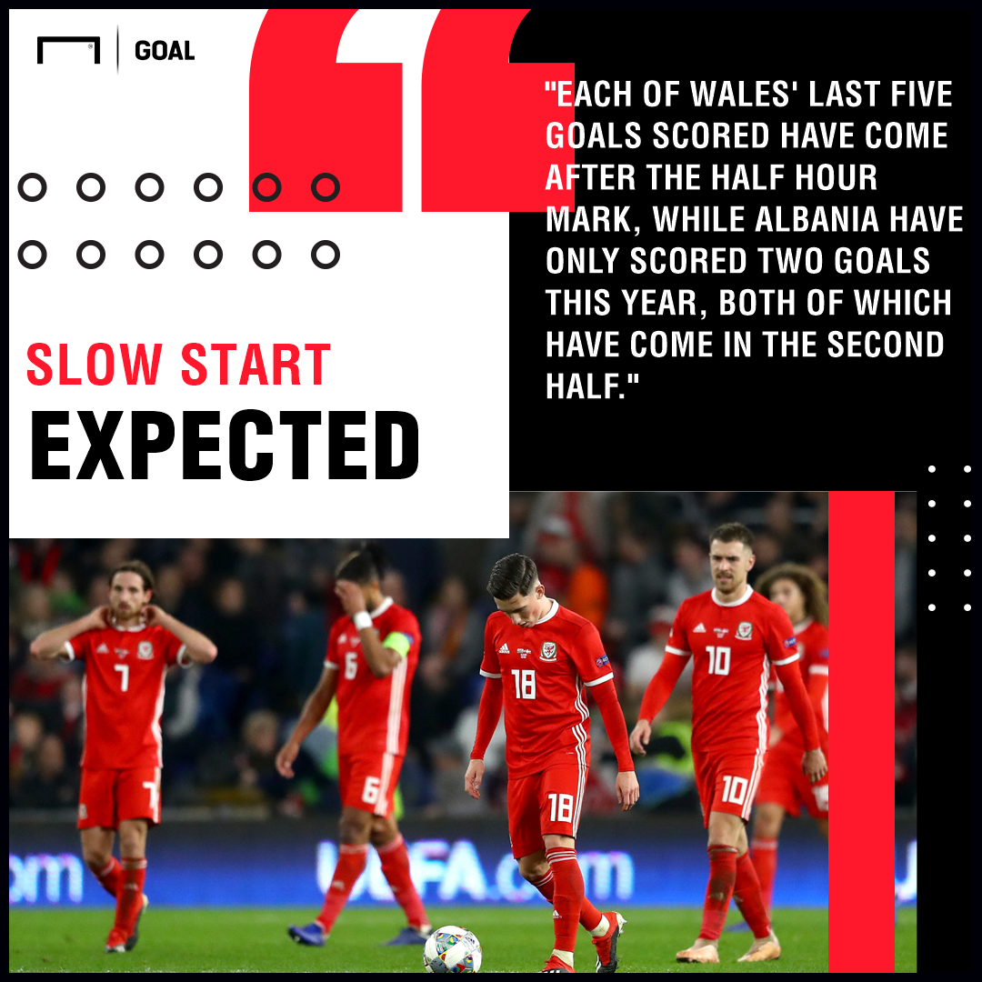 Albania v Wales Betting Preview