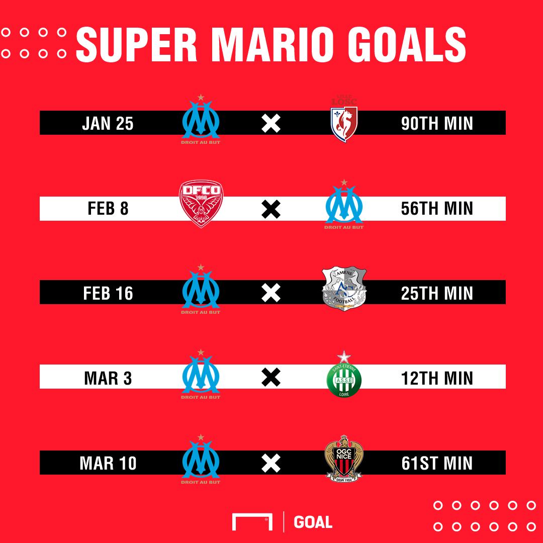 PSX Mario Balotelli Marseille goals