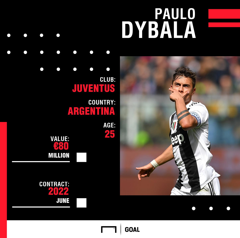 b22bced3d Paulo Dybala transfer news  Is Juventus star killing career ...