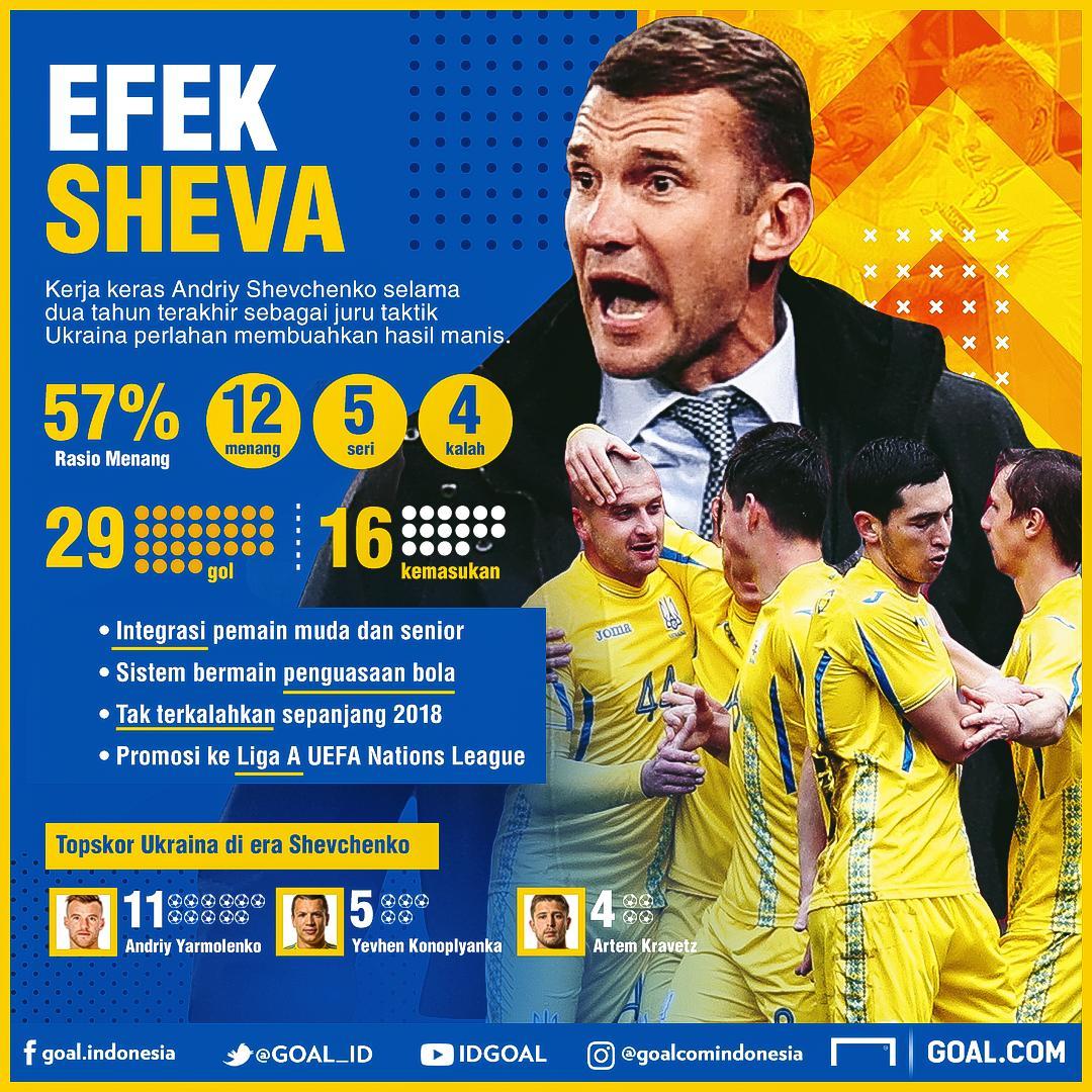 GFXID Efek Shevchenko Ukraina