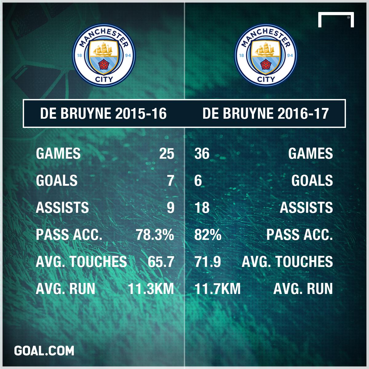 Kevin De Bruyne Stats PS