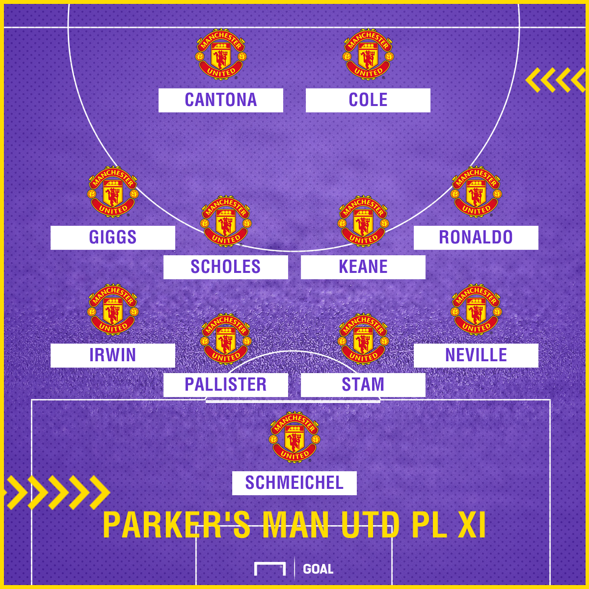 Paul Parker Manchester United dream Premier League XI