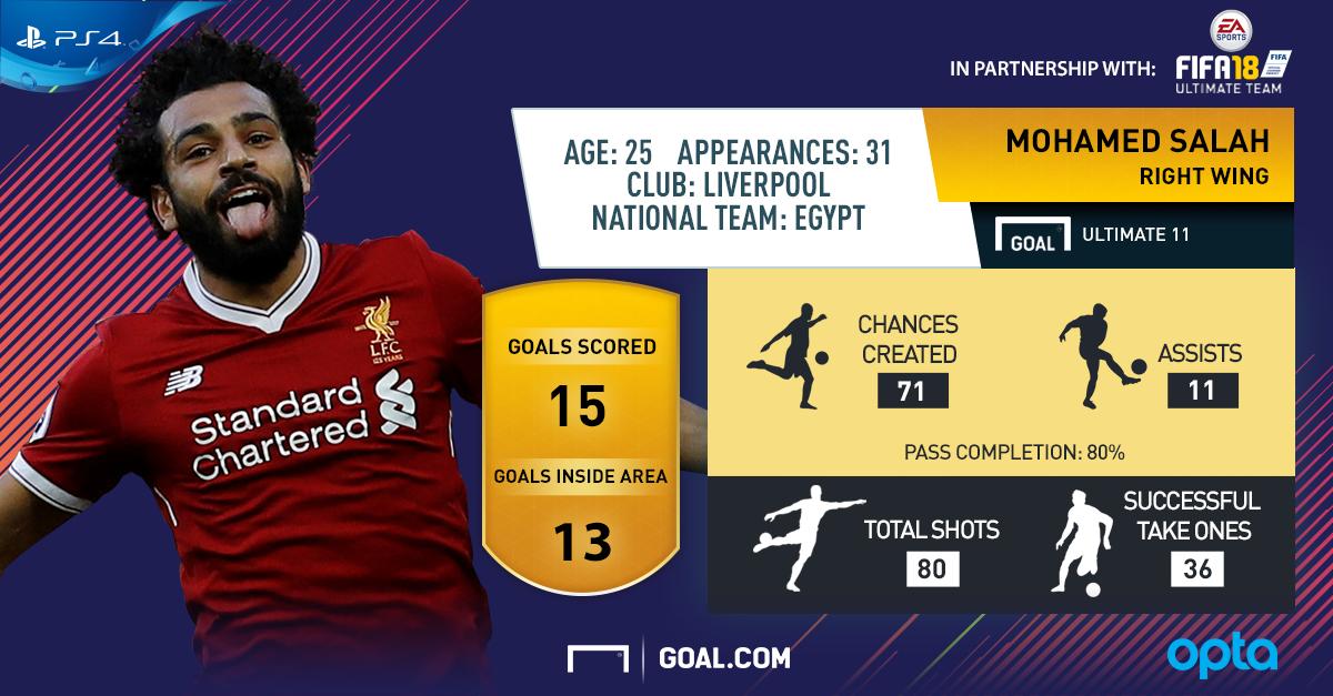 Mo Salah - FIFA