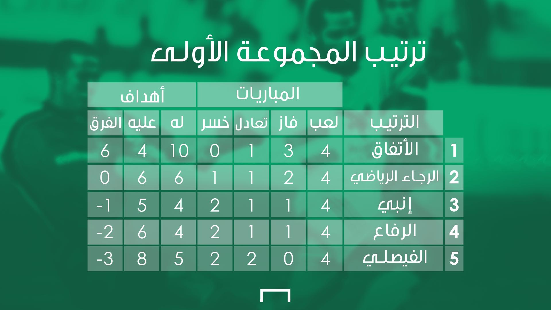 المجموعة الأولى - البطولة العربية 2003