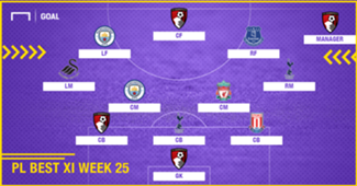 PL Team of the Week 2017-2018 สัปดาห์ที่ 25