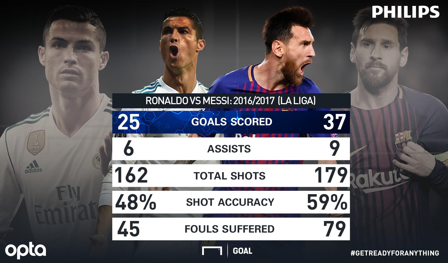 Ronaldo Messi en