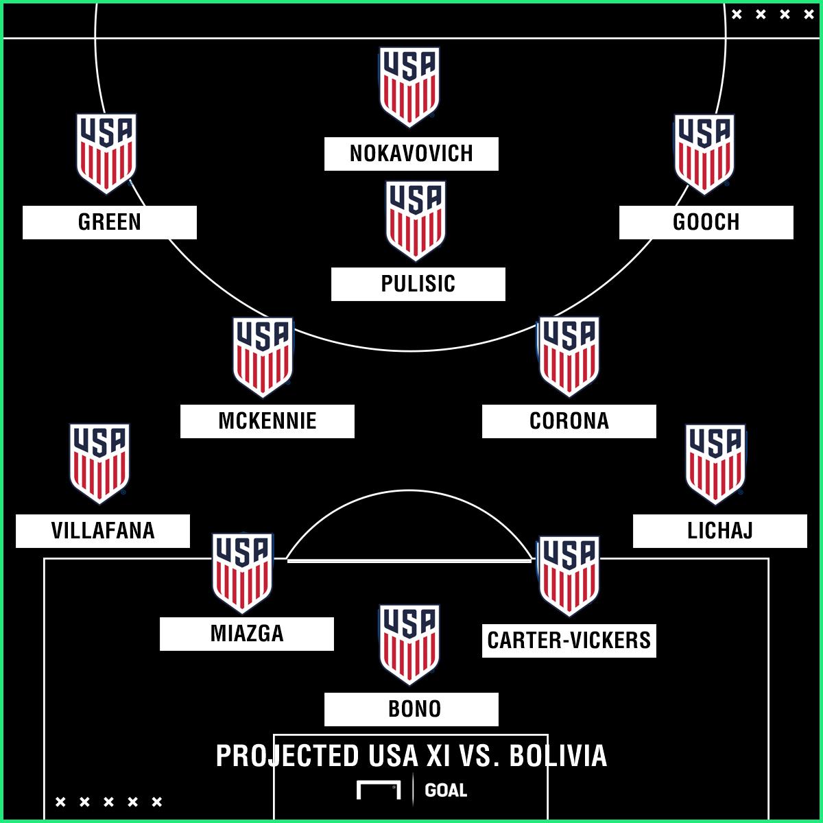 GFX 1 USMNT XI vs. Bolivia
