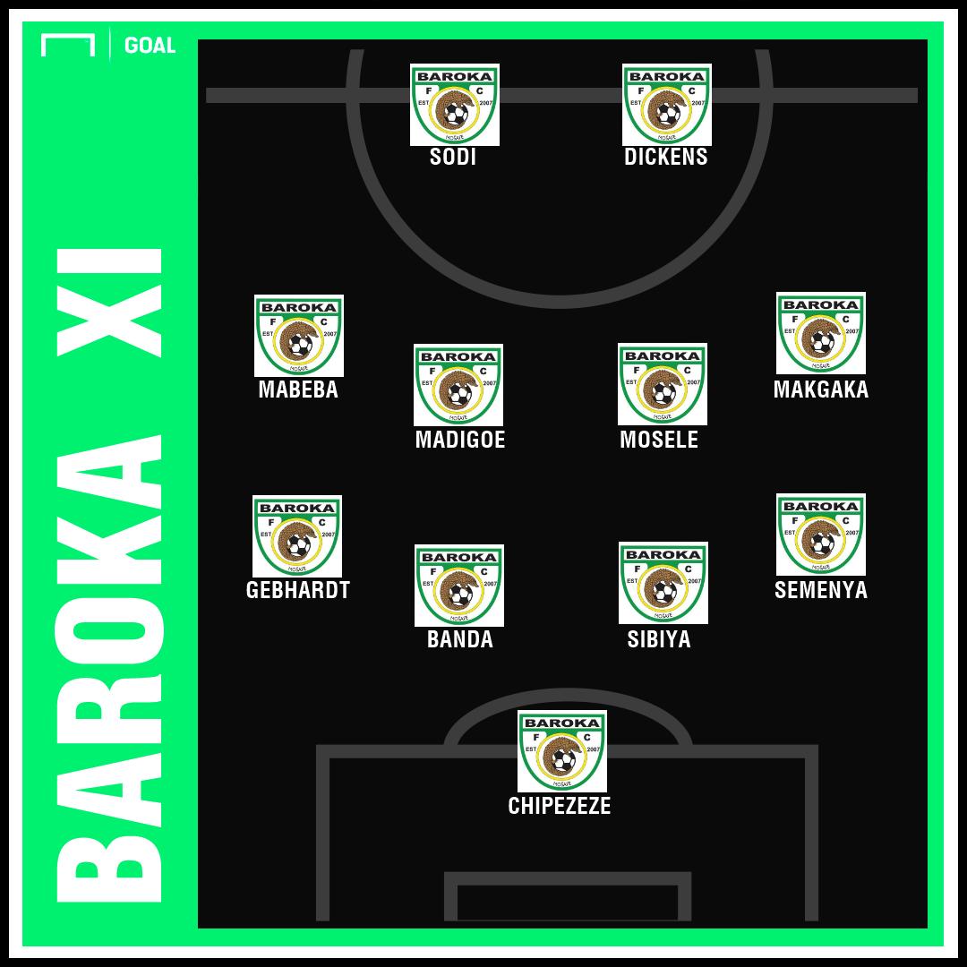 Orlando Pirates v Baroka formations PS