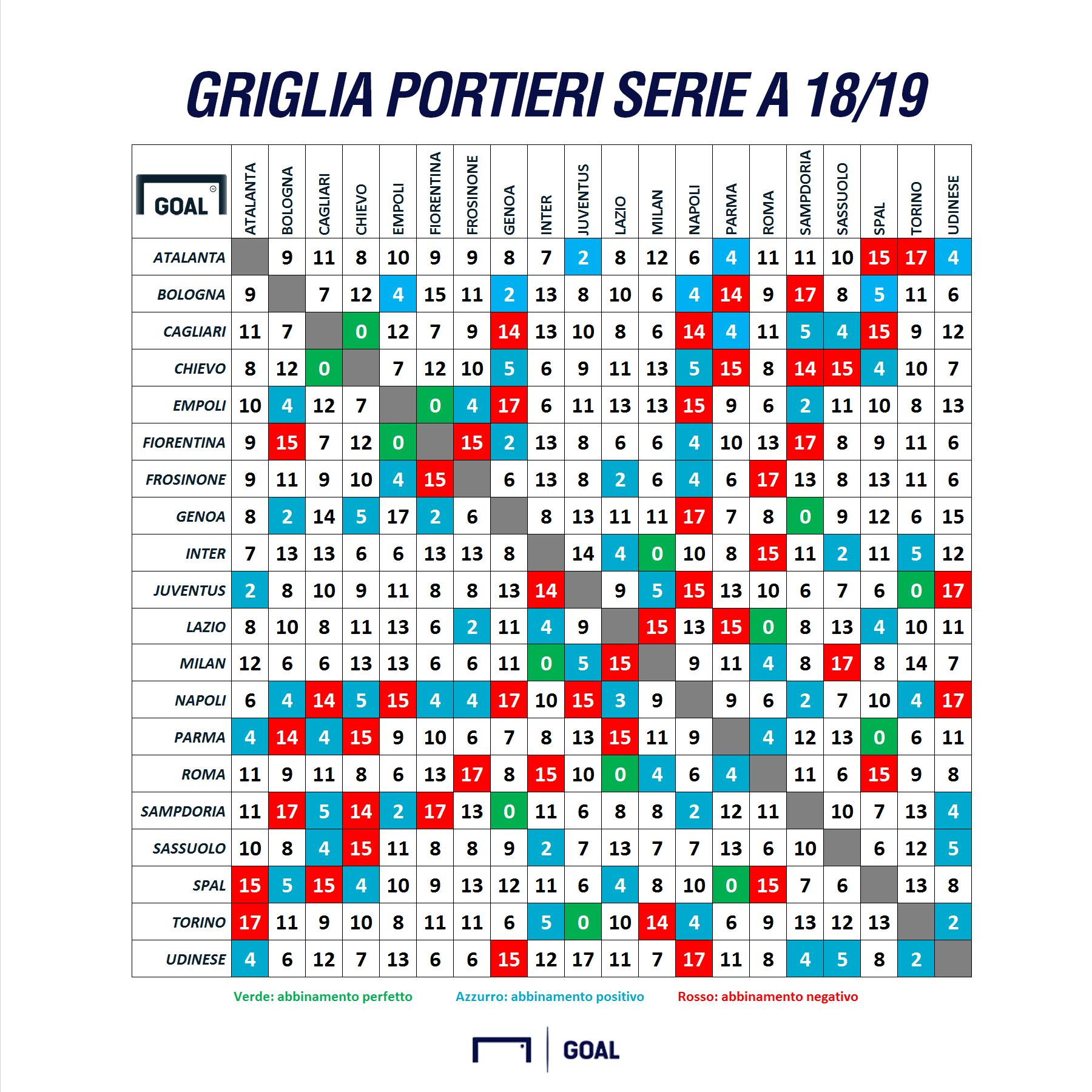 Fantacalcio Griglia Portieri Serie A 18/19