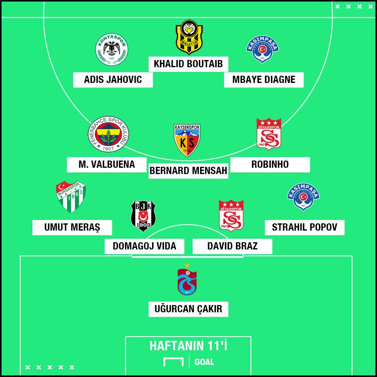 Super Lig 16. Hafta En İyi 11