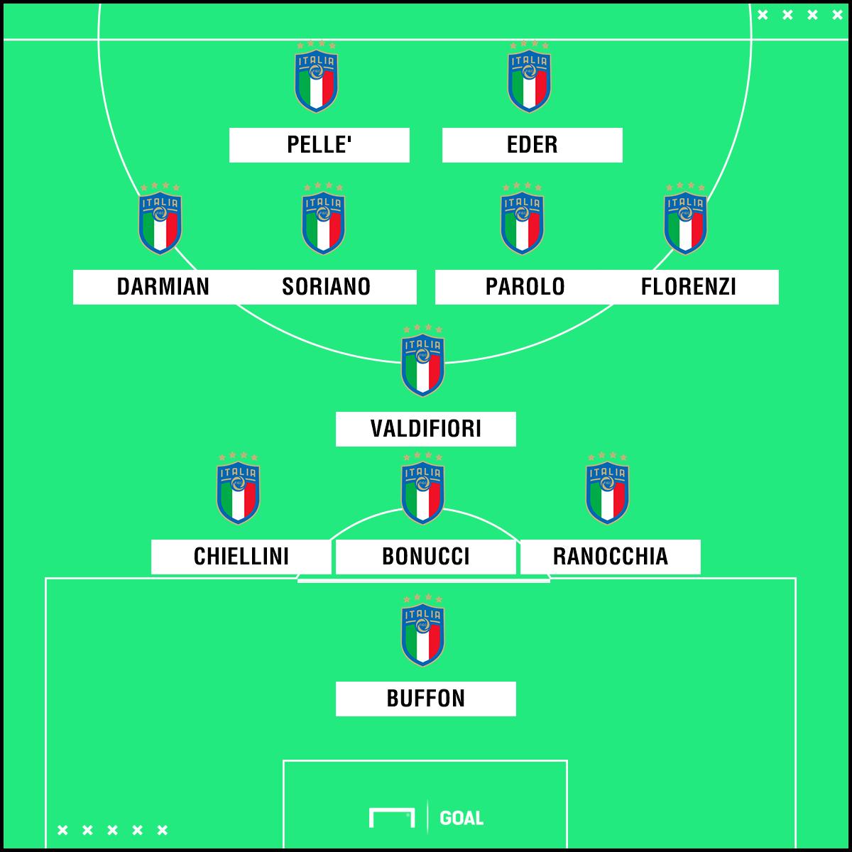 PS ITALIA 2015