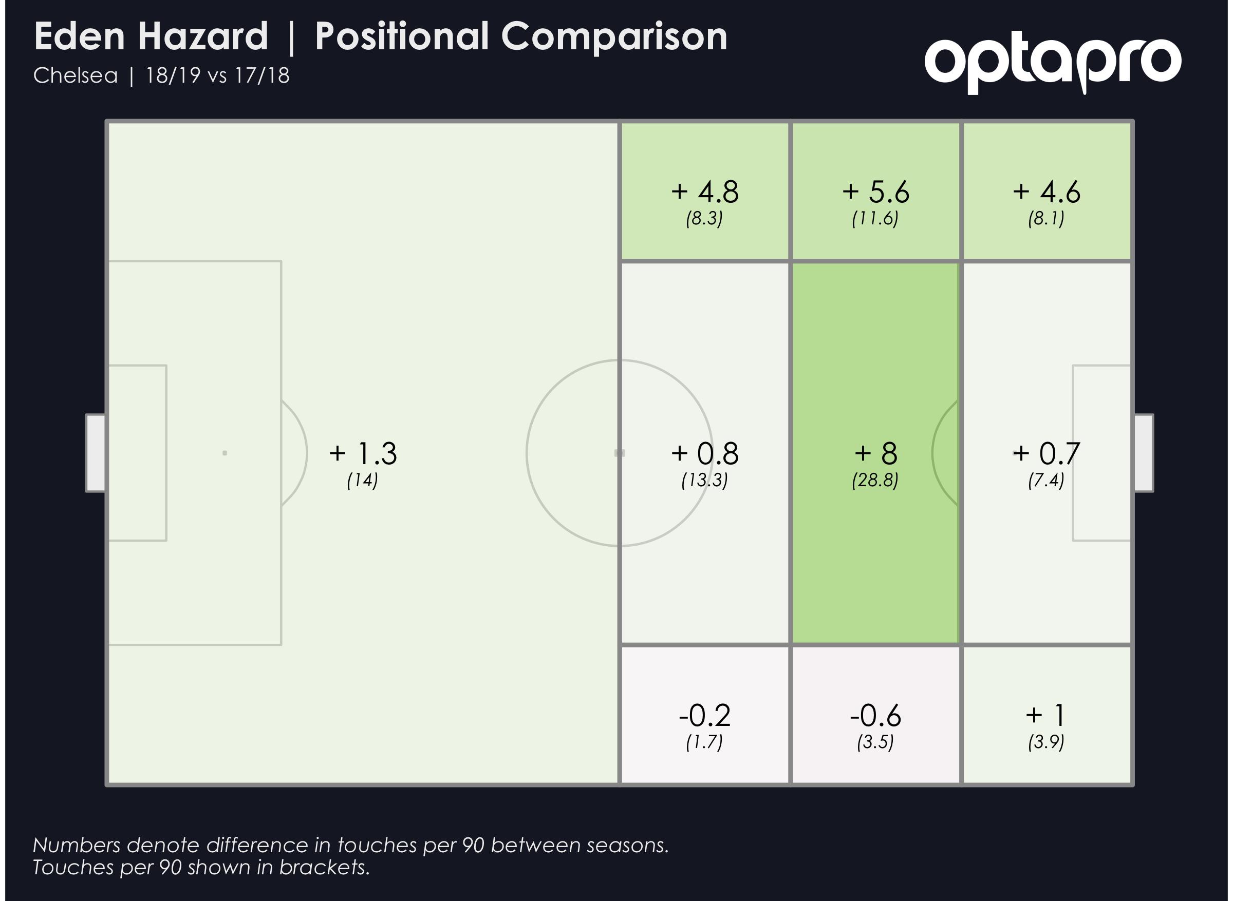 Eden Hazard Positional Comparison