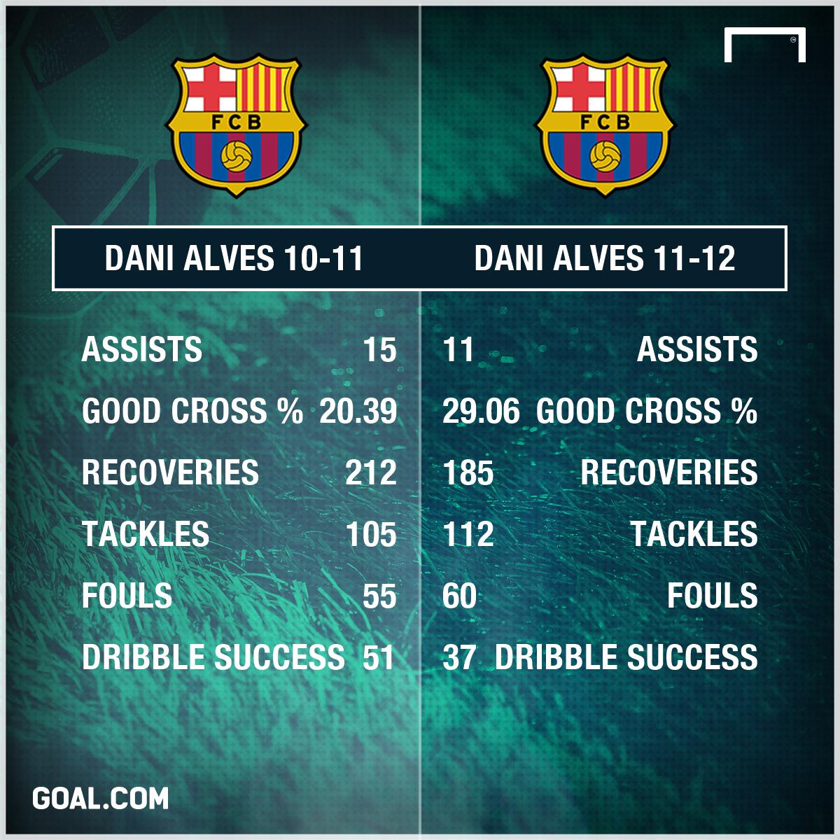 Dani Alves Barcelona 2010 2012