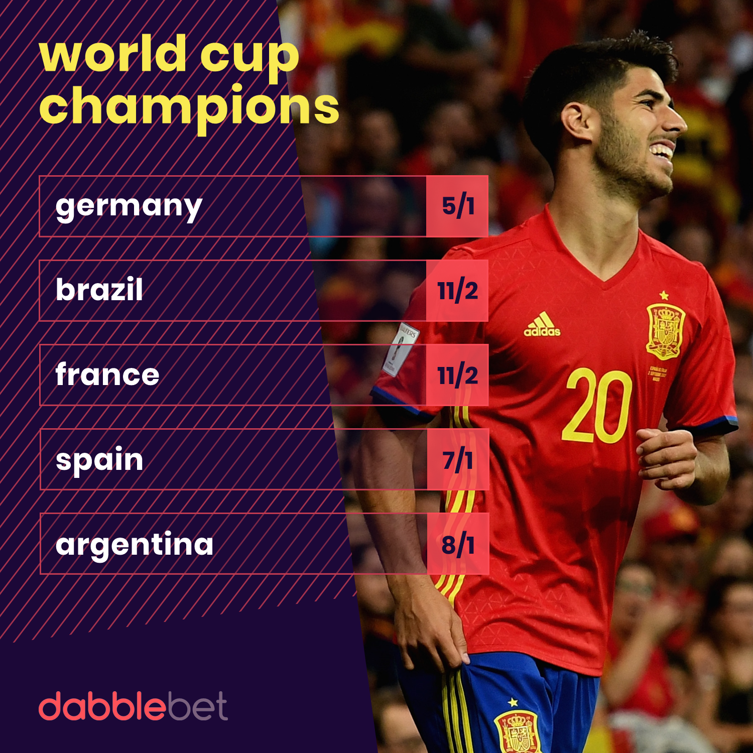 World Cup winner odds graphic