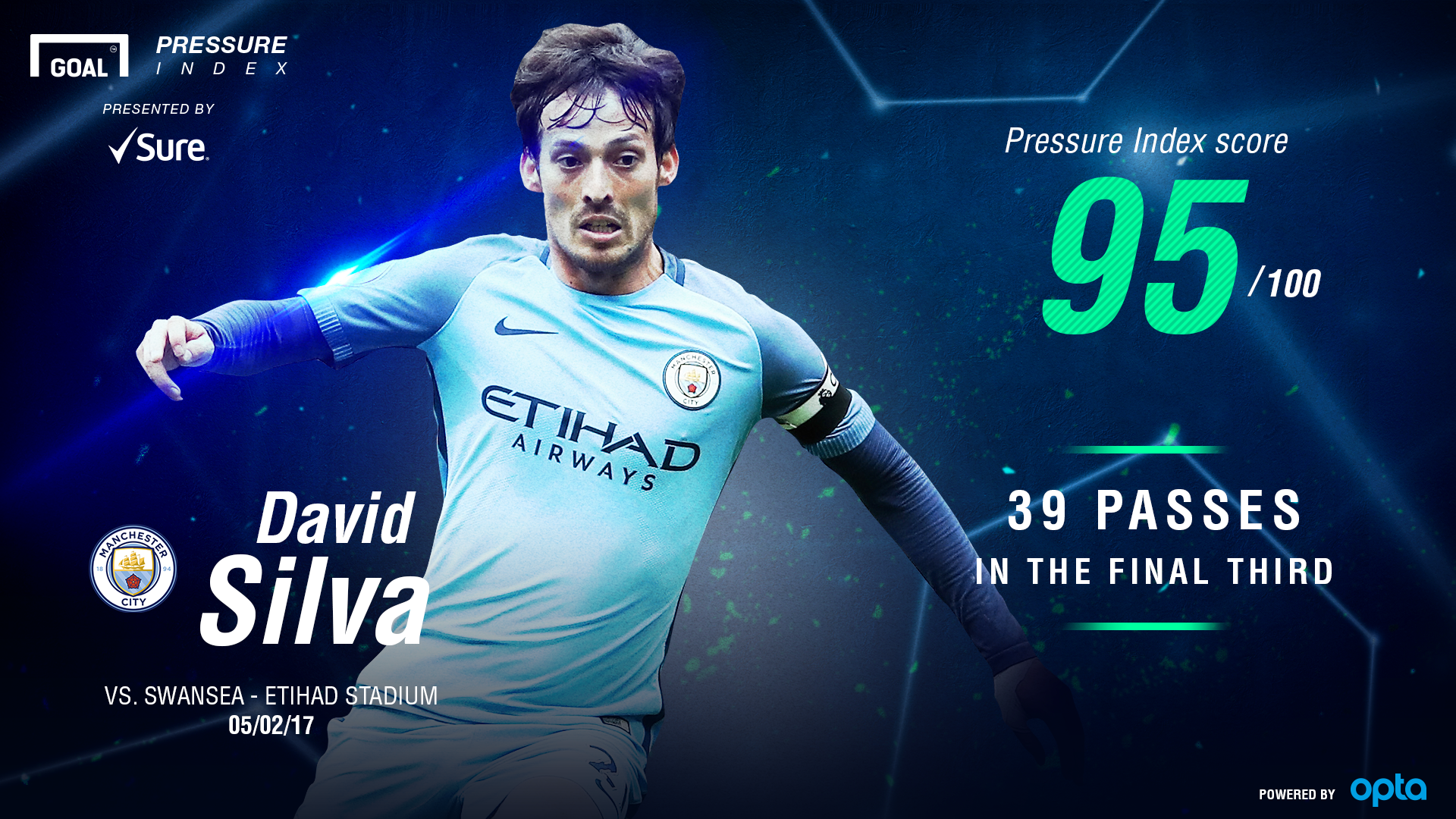 David Silva Pressure Index