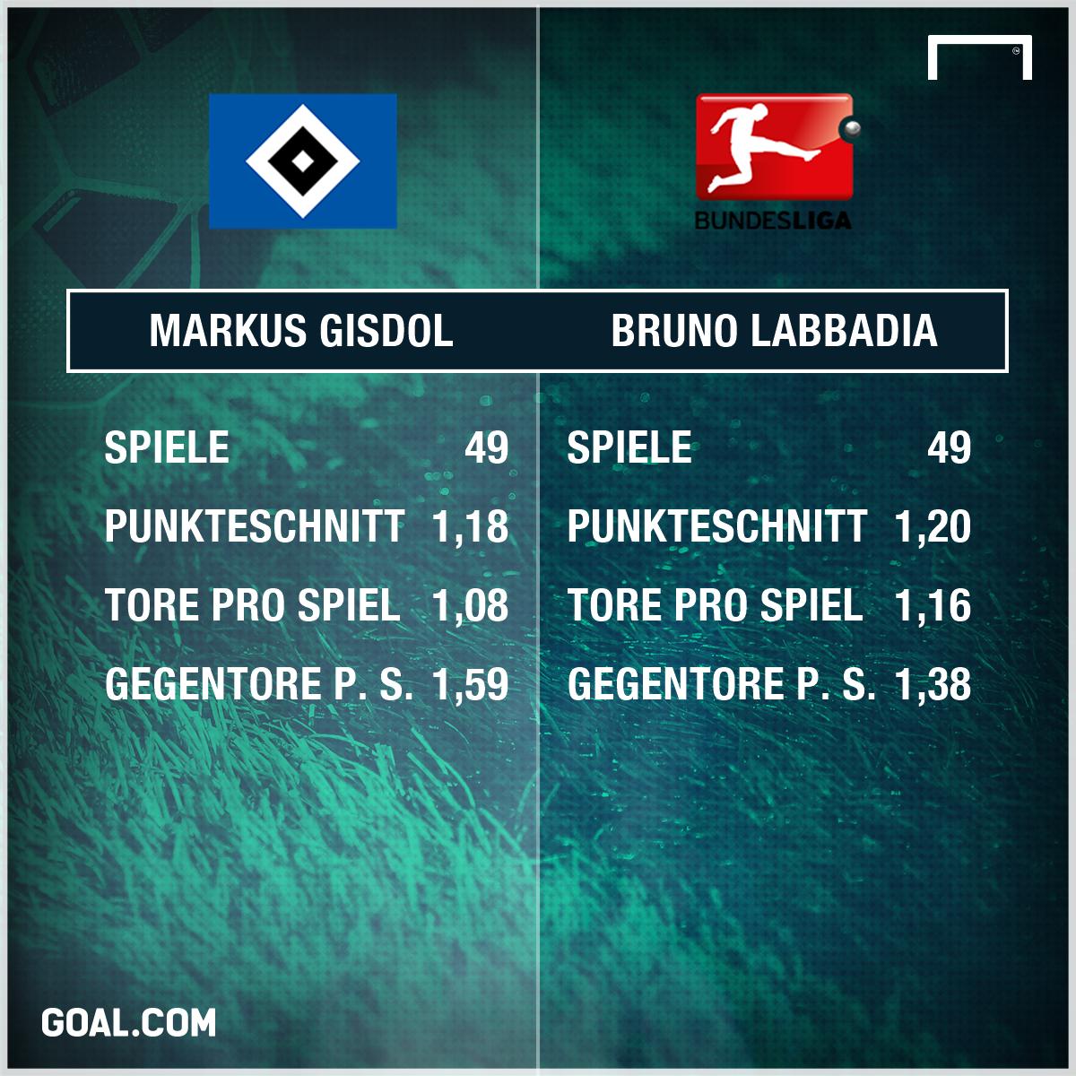 GFX INFO Hamburger SV