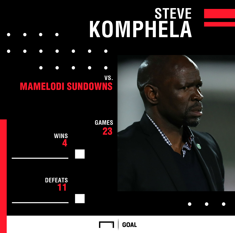 Steve Komphela's record vs. Mamelodi Sundowns