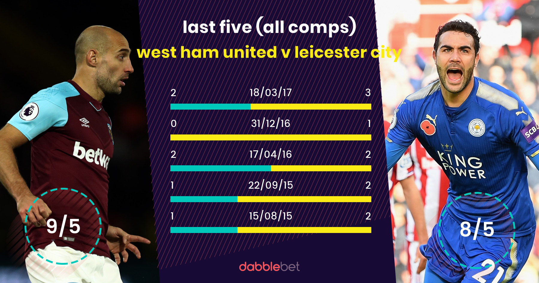 West ham leicester city graphic