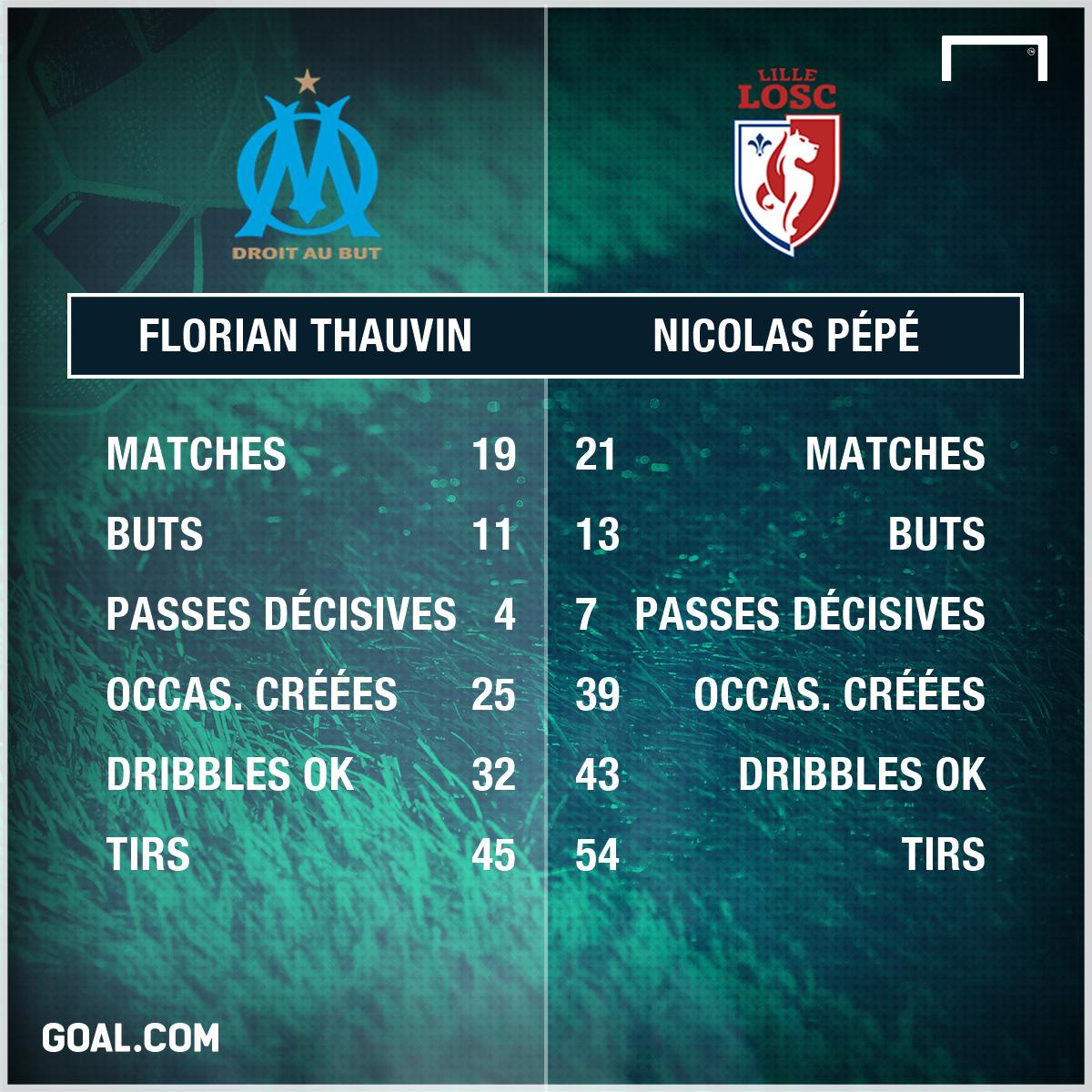 PS Thauvin vs Pépé