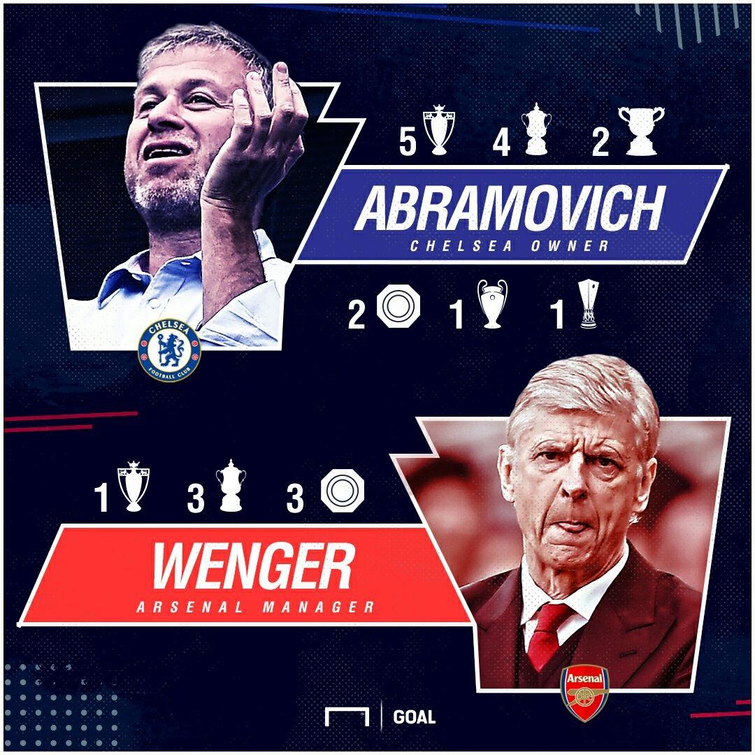 Roman Abramovich Arsene Wenger GFX