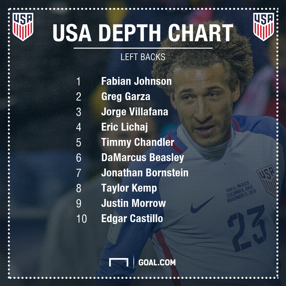 GFX USA Left Back Depth Chart 2017