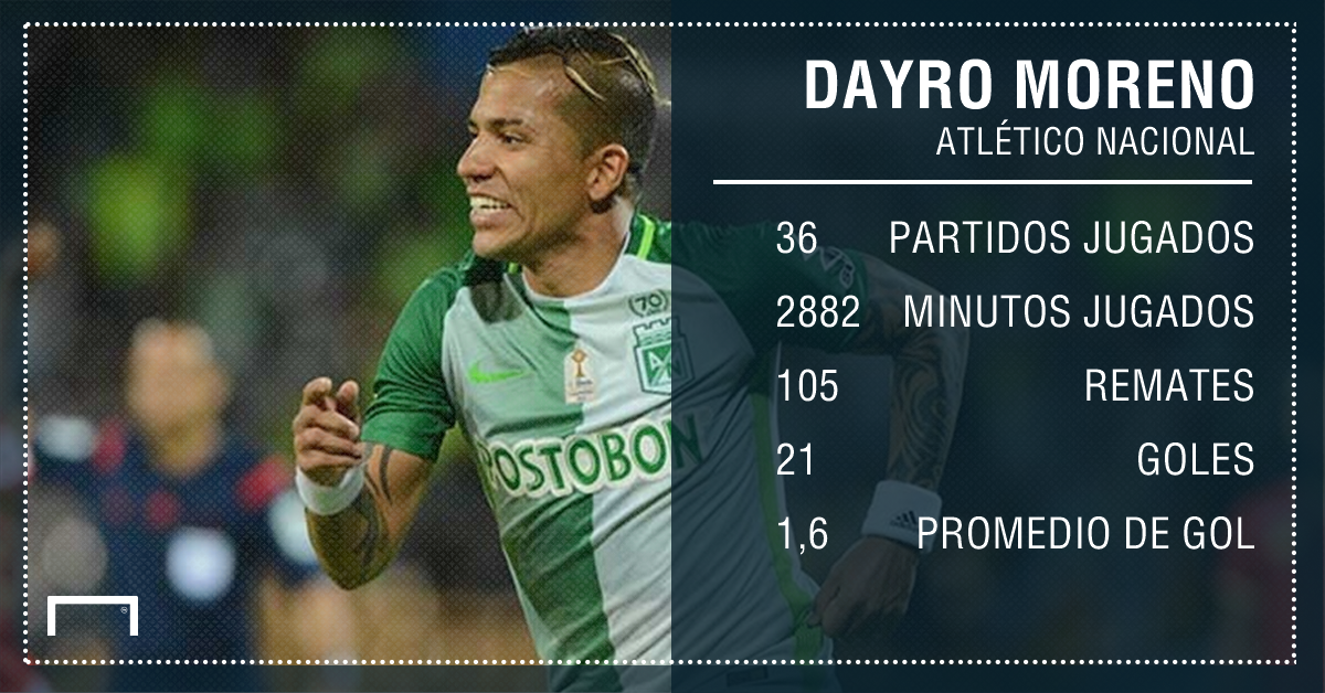 Dayro Moreno stats Nacional