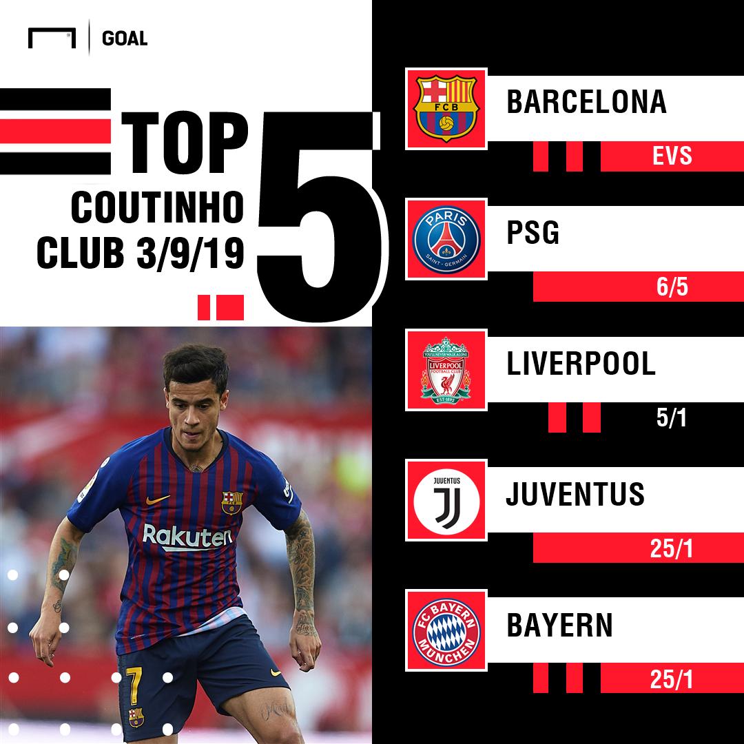 Coutinho transfer odds graphic
