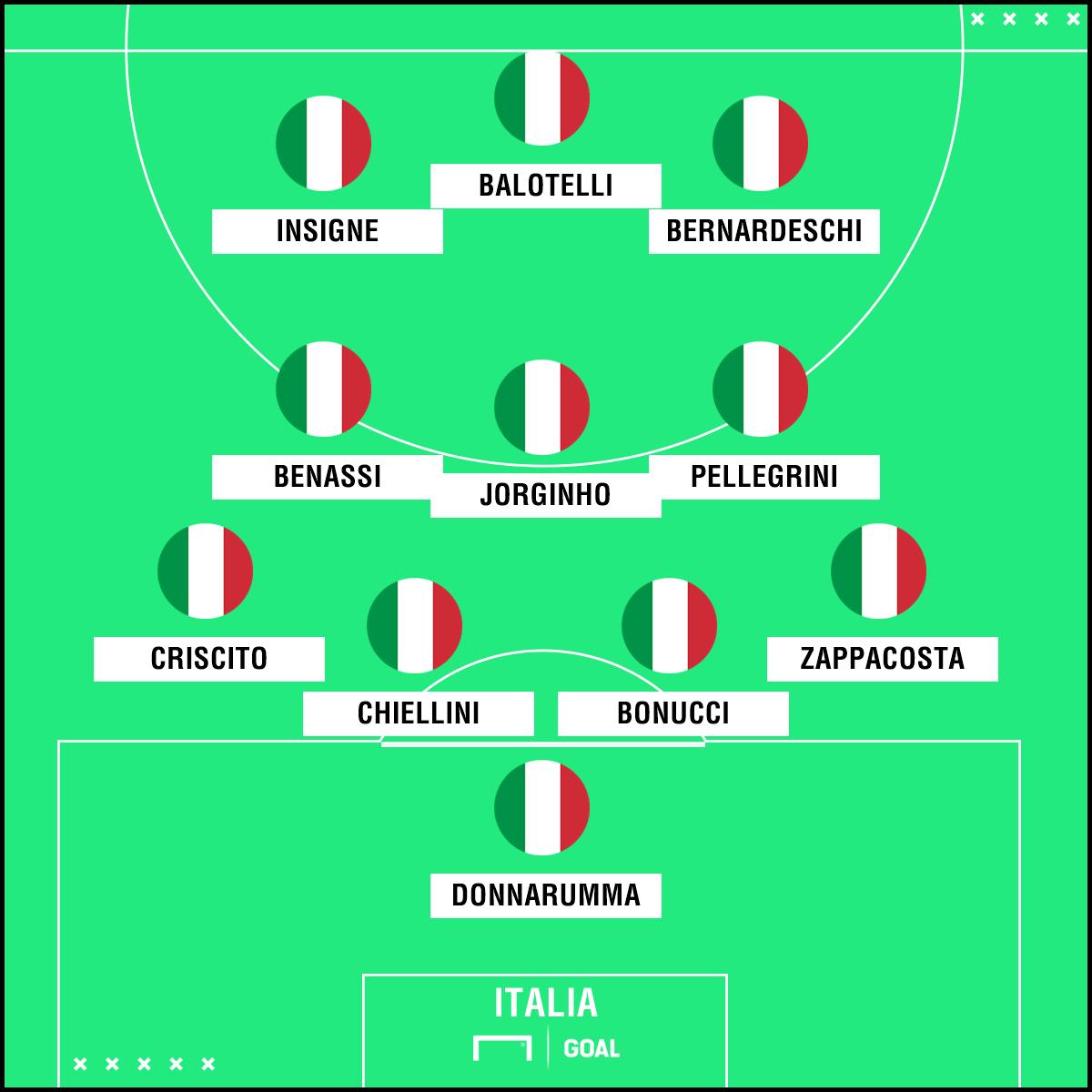PS Italia-Polonia