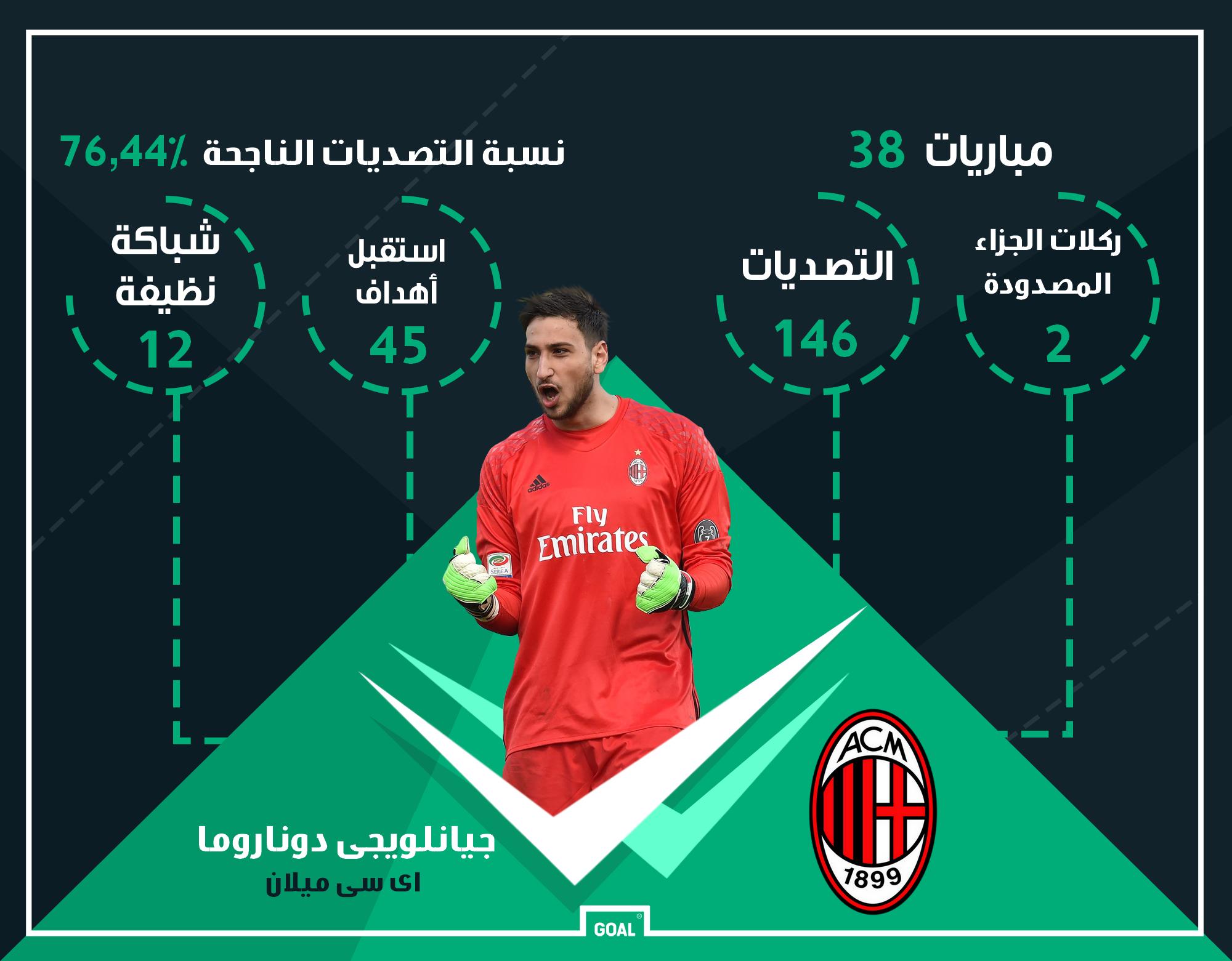 GFX AR Gianluigi Donnarumma Milan 2016-17 Stats