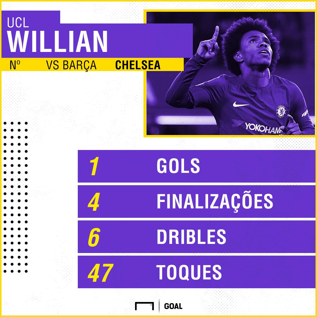 GFX Willian Chelsea Barcelona Champions League 20022018