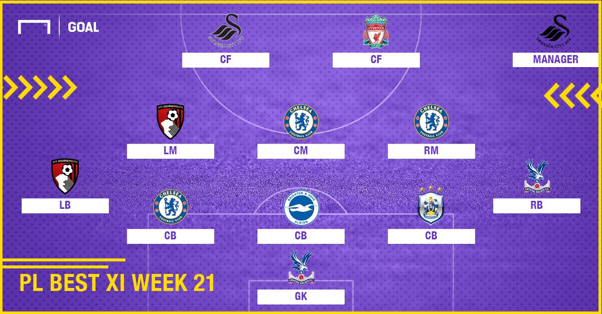 PL Team of the Week 2017-2018 สัปดาห์ที่ 21