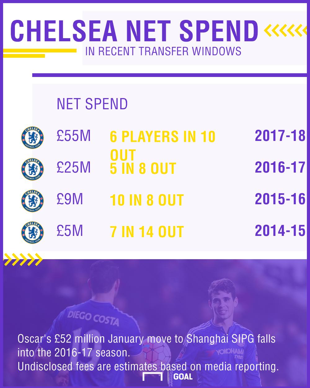 Chelsea net spend GFX