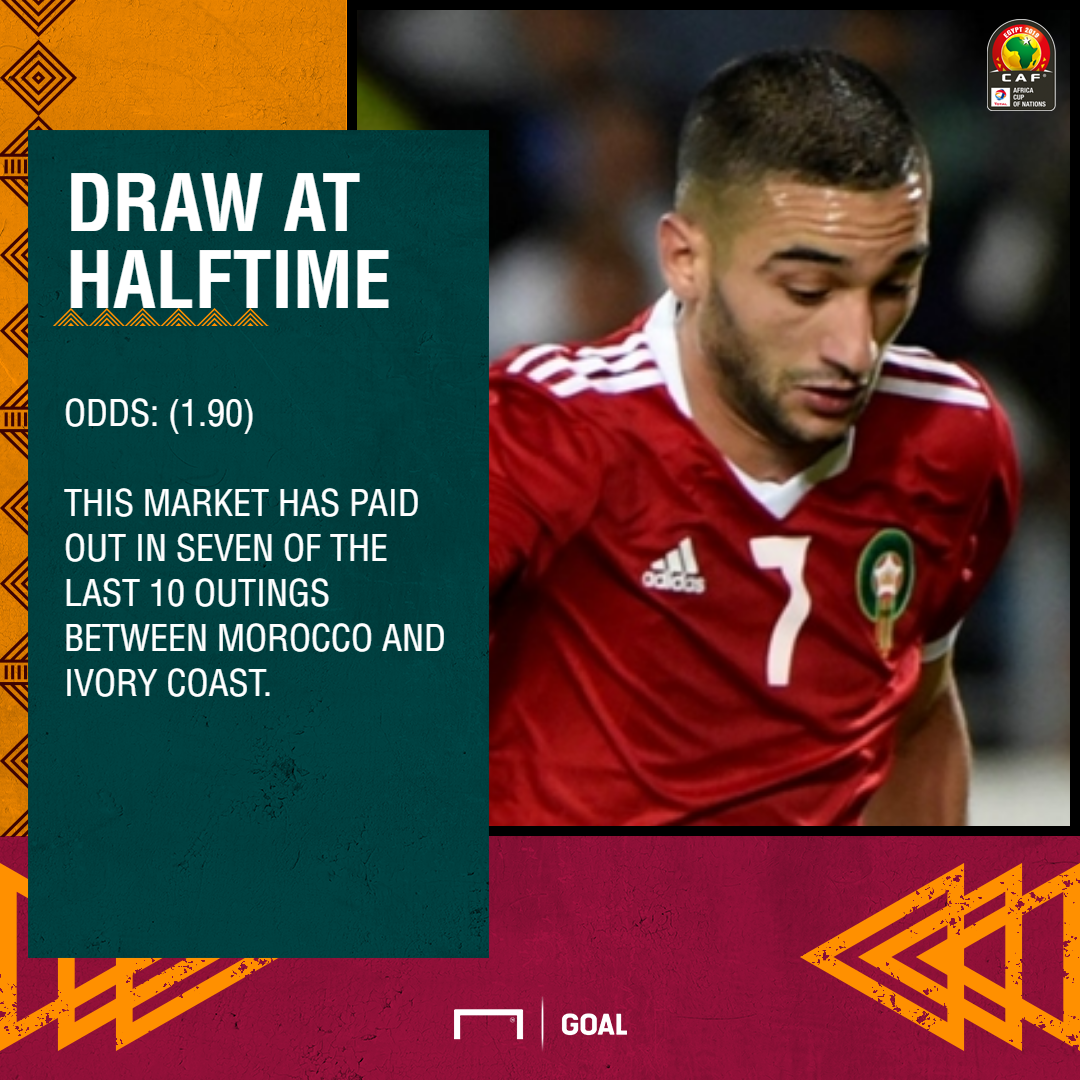 Morocco Defeat Ivory Coast At AFCON