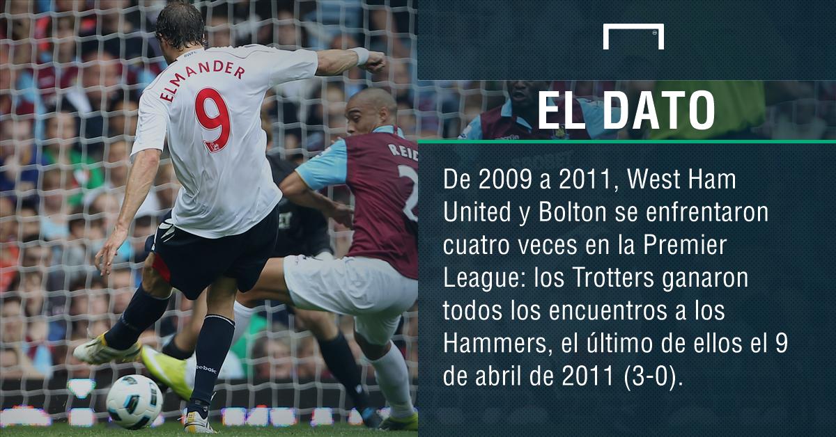 West Ham United-Bolton