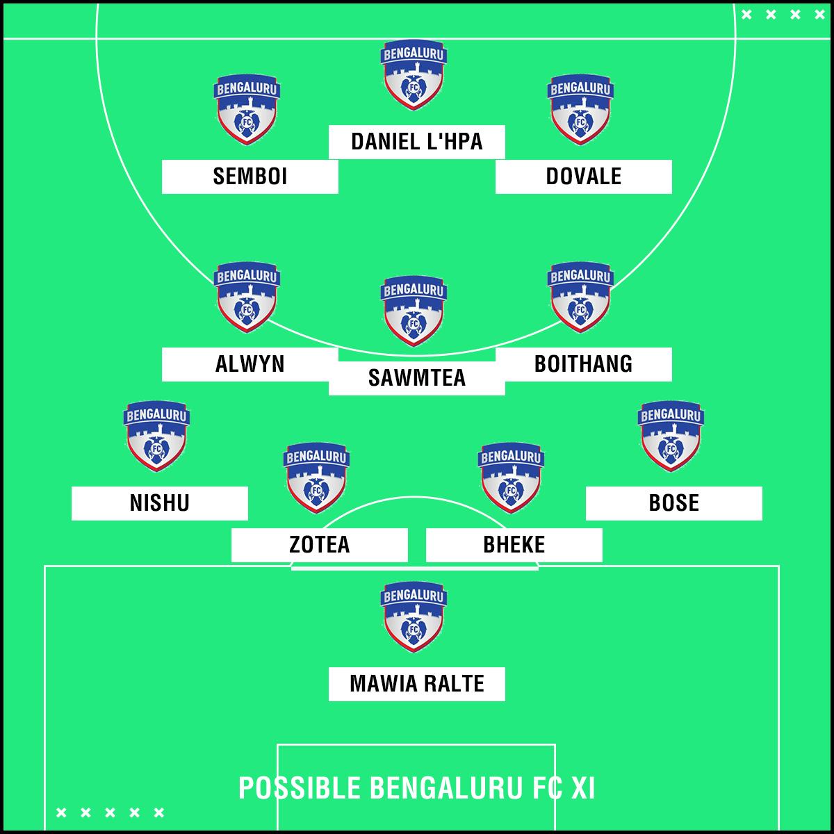 Bengaluru FC Possible XI AFC Cup