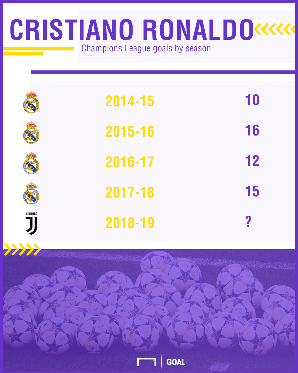 Ronaldo UCL goals by season