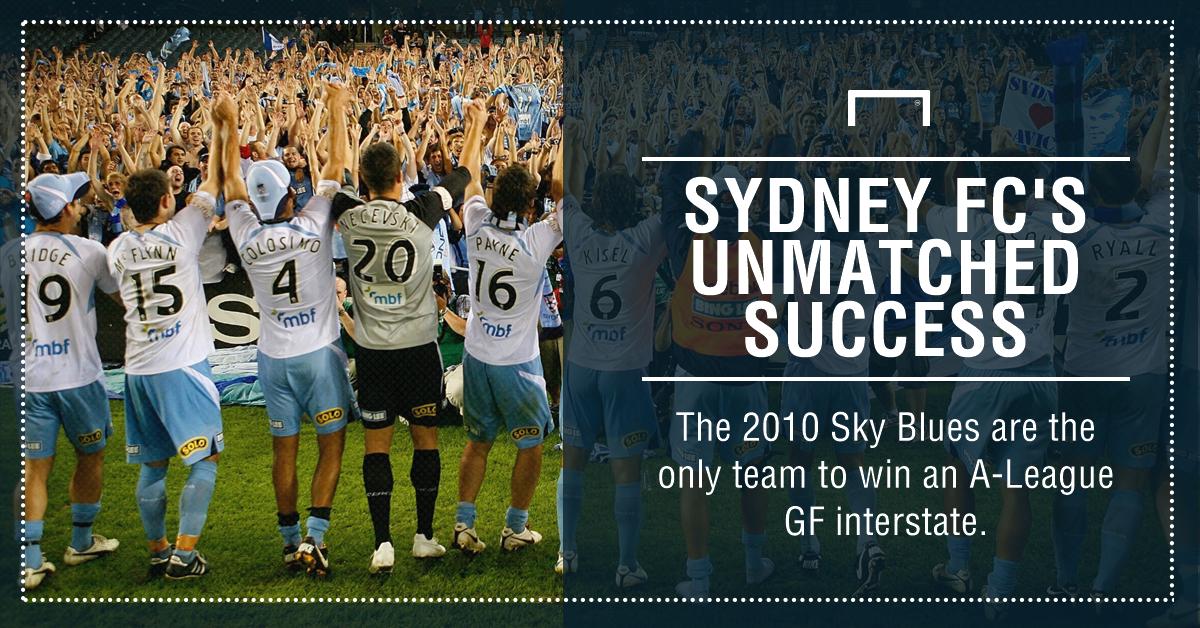 GFX Sydney FC 2010