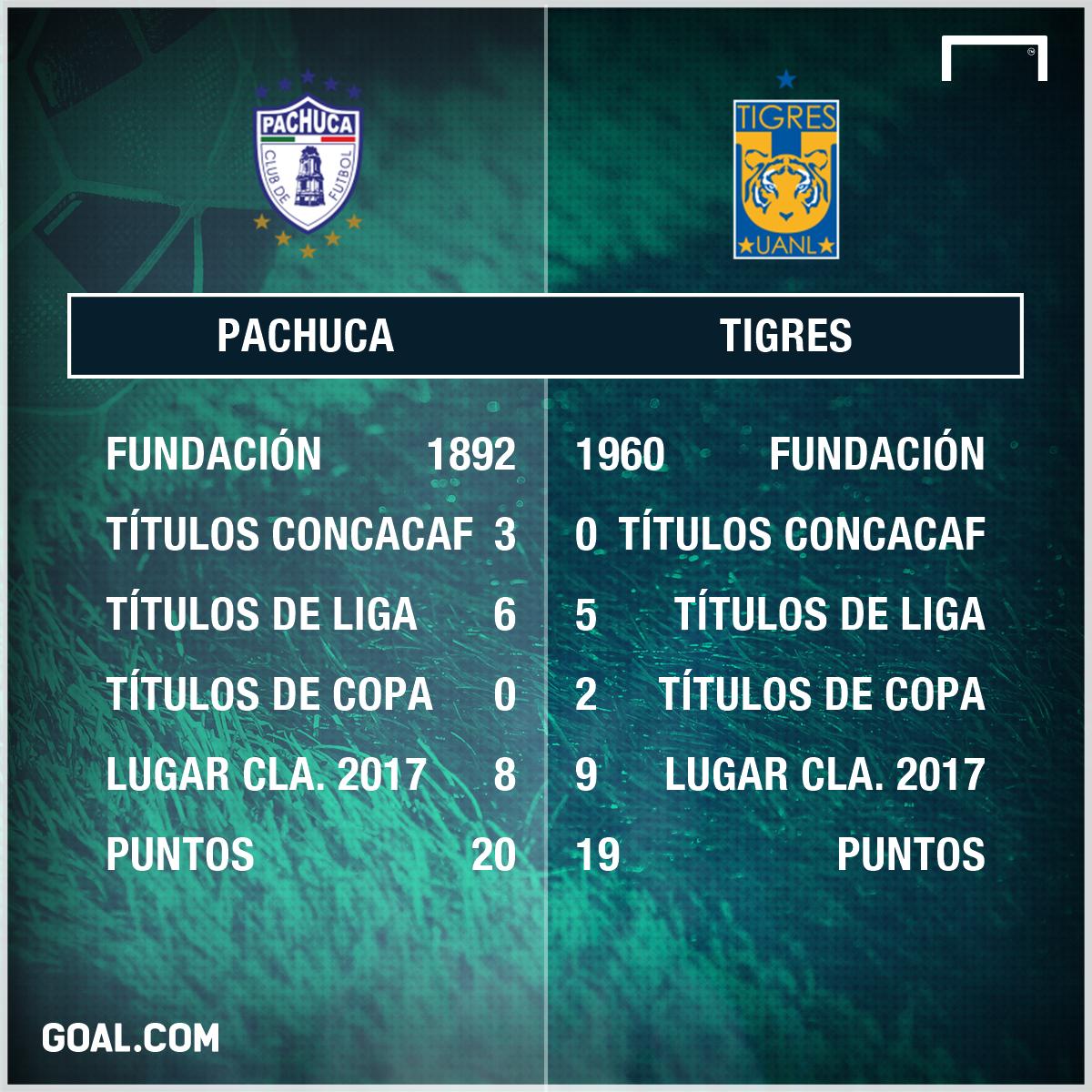 Pachuca-Tigres
