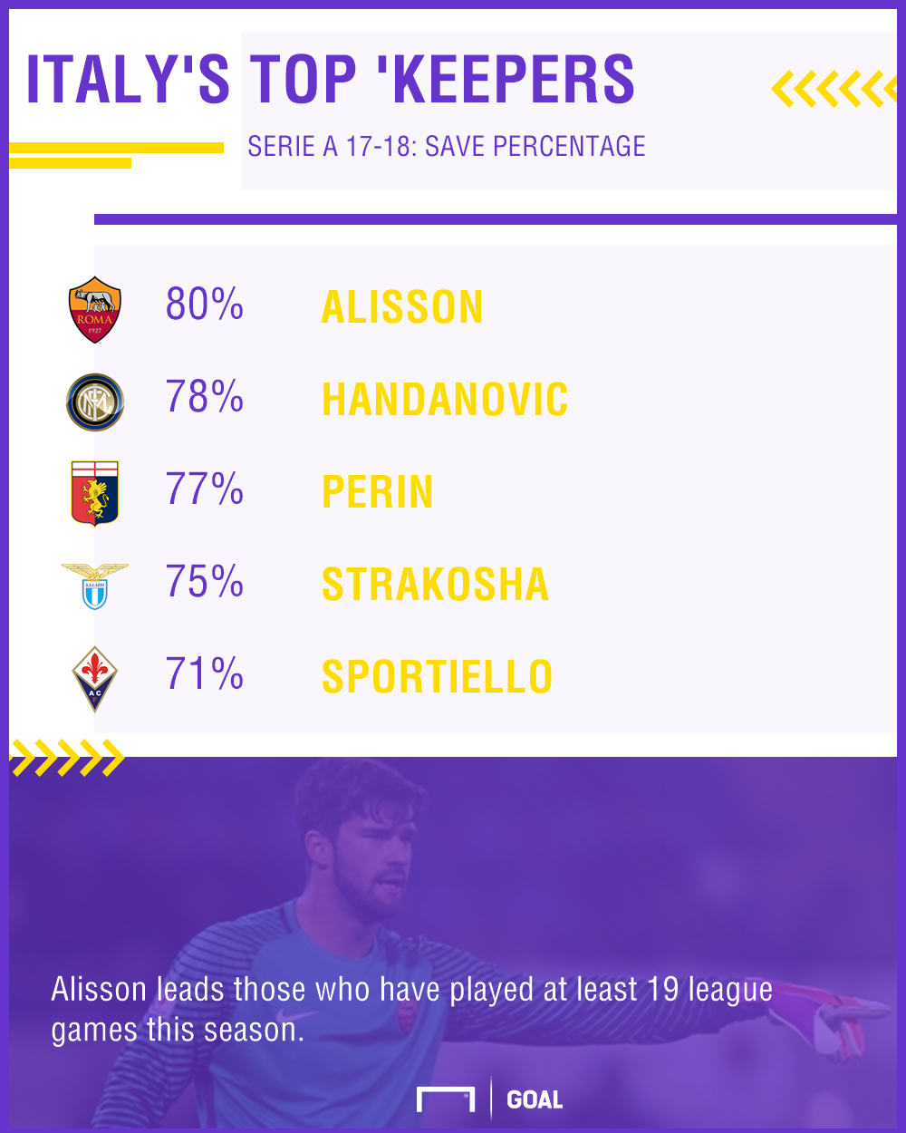 Alisson Serie A Goalkeepers GFX 12012018