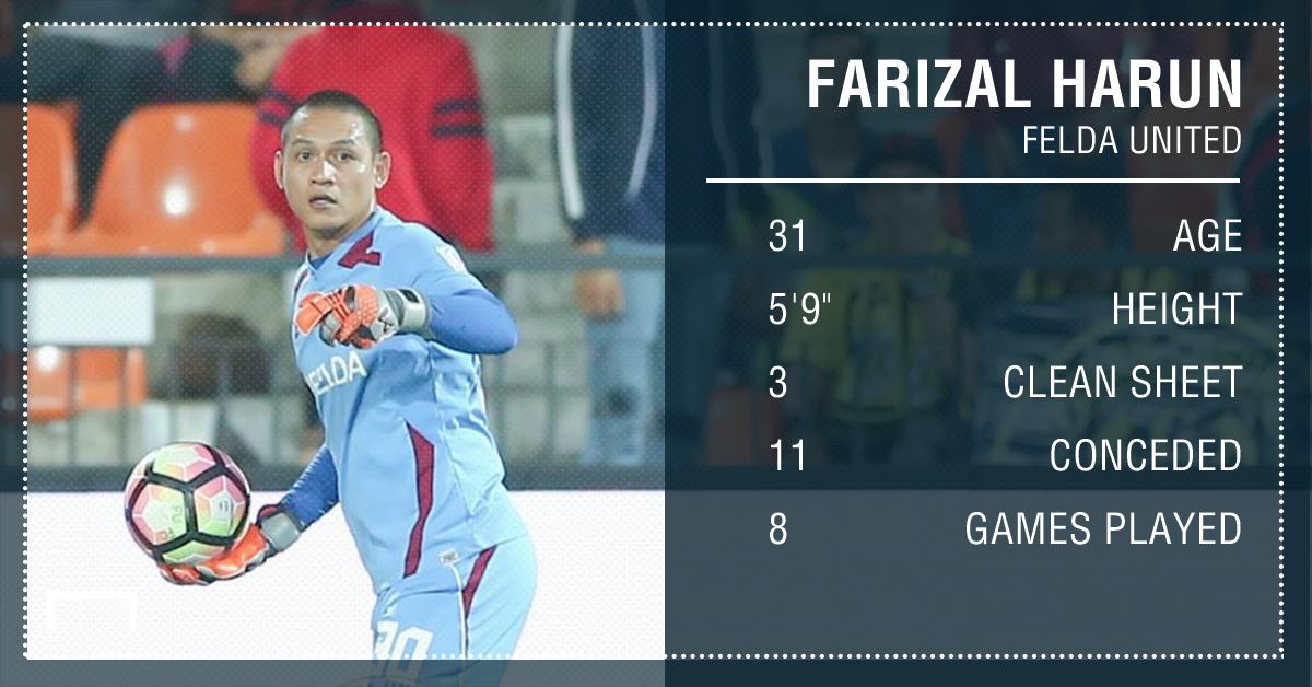 Farizal Harun, Felda United, 2017 Super League stats, 18032017