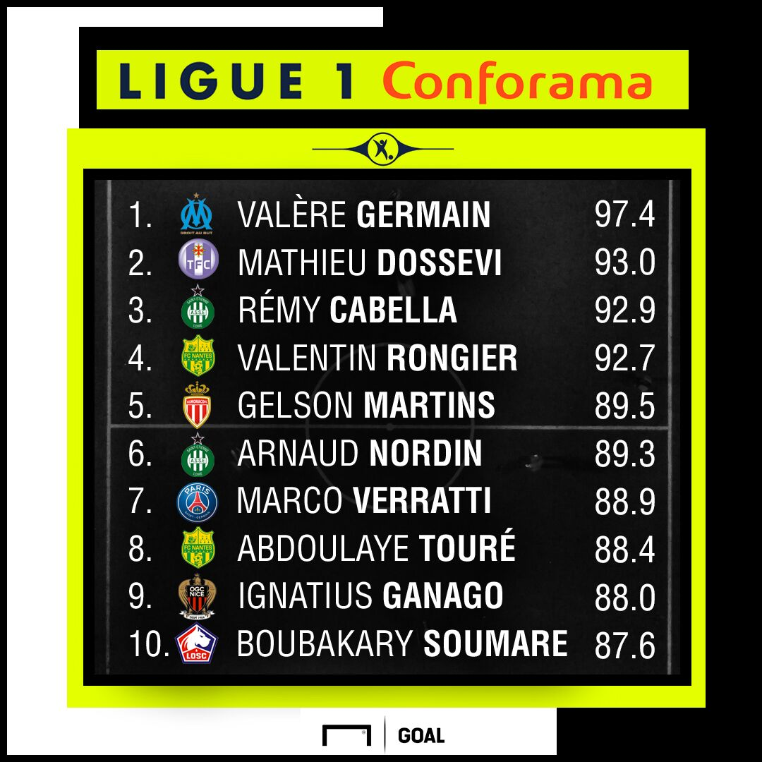 Ligue 1 Performance Index 07052019