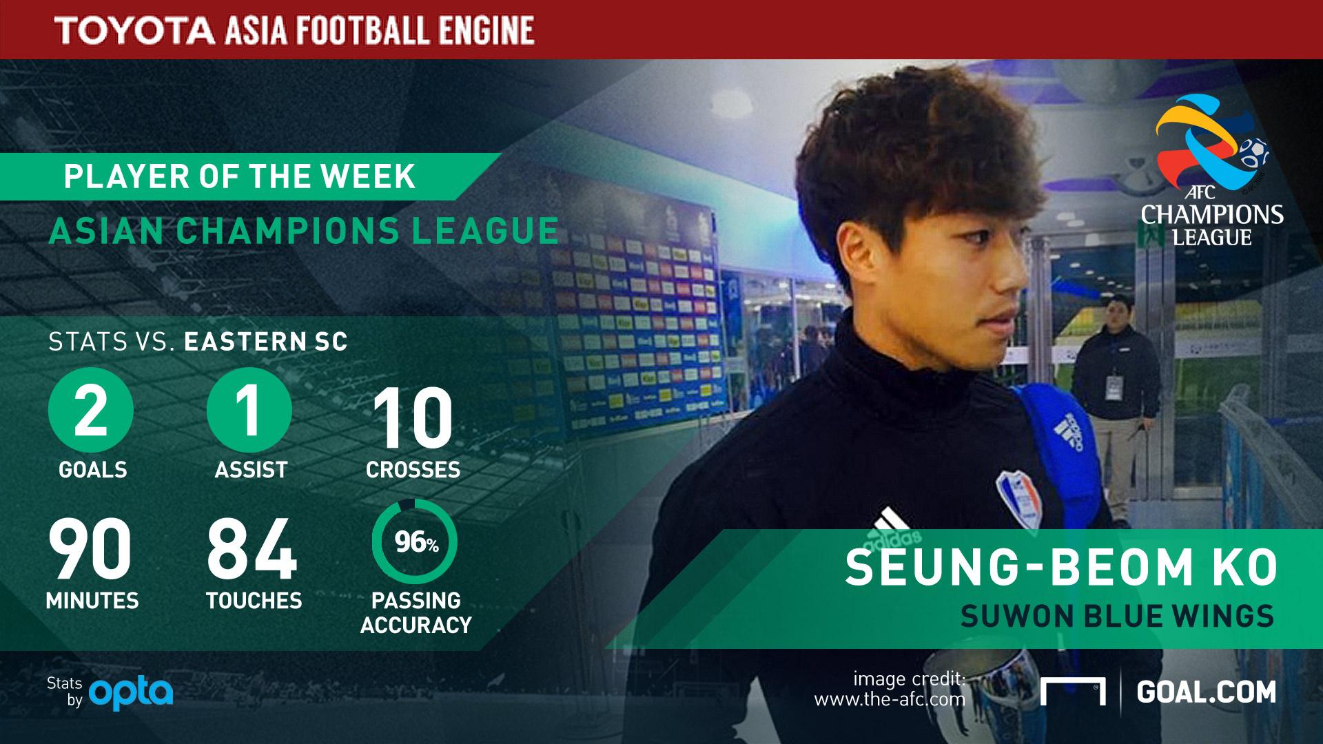 Ko Seung-Beom stats