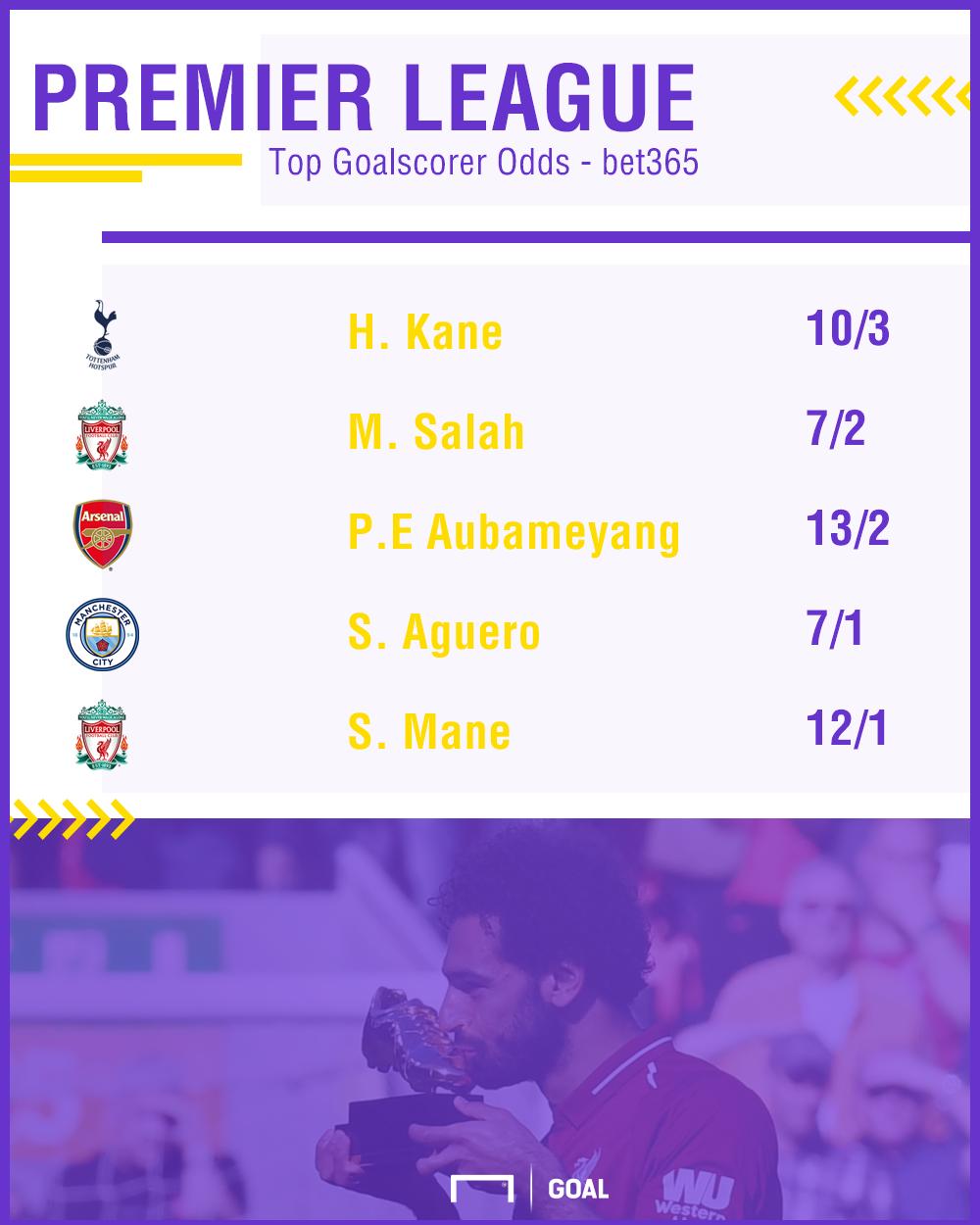 Premier League Top Goalscorer odds - bet365