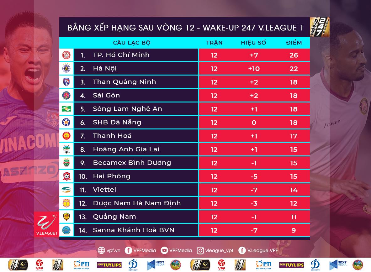 V.League 2019 Rankings Round 12