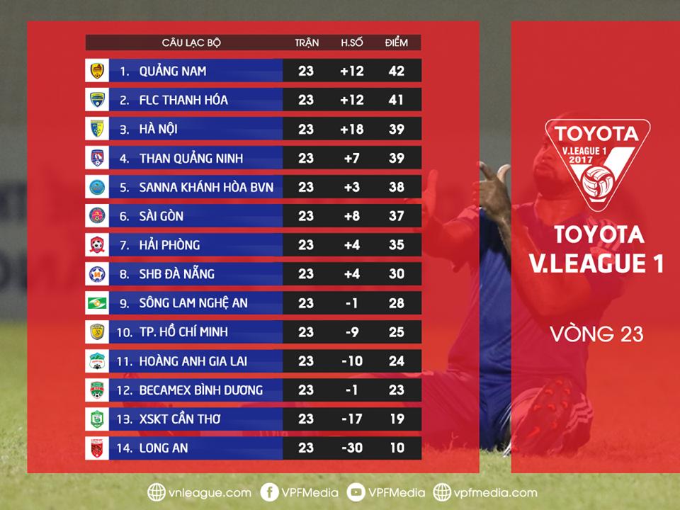 BXH V.League 2017 sau vòng 23
