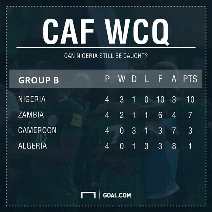 CAF WC Qualification Group B